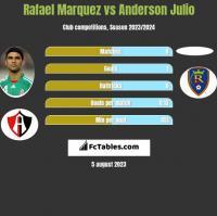 Rafael Marquez vs Anderson Julio h2h player stats