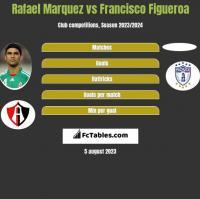 Rafael Marquez vs Francisco Figueroa h2h player stats