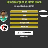 Rafael Marquez vs Efrain Orona h2h player stats