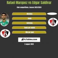 Rafael Marquez vs Edgar Saldivar h2h player stats