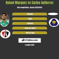 Rafael Marquez vs Carlos Gutierrez h2h player stats