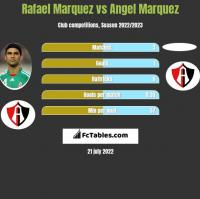 Rafael Marquez vs Angel Marquez h2h player stats