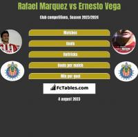 Rafael Marquez vs Ernesto Vega h2h player stats