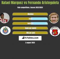 Rafael Marquez vs Fernando Aristeguieta h2h player stats