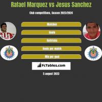 Rafael Marquez vs Jesus Sanchez h2h player stats