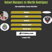 Rafael Marquez vs Martin Rodriguez h2h player stats