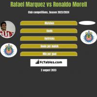 Rafael Marquez vs Ronaldo Morell h2h player stats