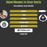 Rafael Marquez vs Cesar Huerta h2h player stats