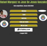 Rafael Marquez vs Jose De Jesus Gonzalez h2h player stats