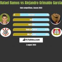 Rafael Ramos vs Alejandro Grimaldo Garcia h2h player stats