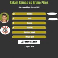 Rafael Ramos vs Bruno Pires h2h player stats