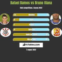 Rafael Ramos vs Bruno Viana h2h player stats