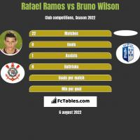 Rafael Ramos vs Bruno Wilson h2h player stats