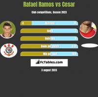 Rafael Ramos vs Cesar h2h player stats