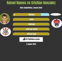 Rafael Ramos vs Cristian Gonzalez h2h player stats