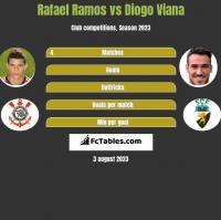 Rafael Ramos vs Diogo Viana h2h player stats