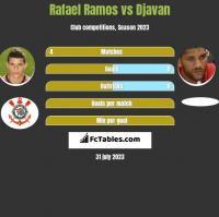 Rafael Ramos vs Djavan h2h player stats