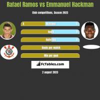 Rafael Ramos vs Emmanuel Hackman h2h player stats