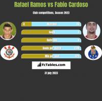Rafael Ramos vs Fabio Cardoso h2h player stats