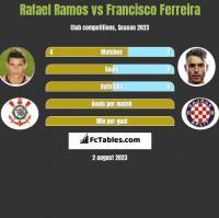 Rafael Ramos vs Francisco Ferreira h2h player stats
