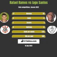 Rafael Ramos vs Iago Santos h2h player stats