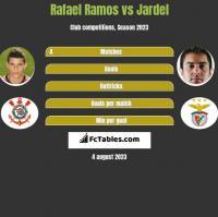 Rafael Ramos vs Jardel h2h player stats