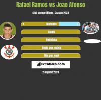 Rafael Ramos vs Joao Afonso h2h player stats