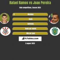 Rafael Ramos vs Joao Pereira h2h player stats