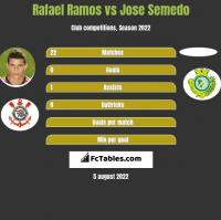 Rafael Ramos vs Jose Semedo h2h player stats