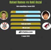 Rafael Ramos vs Koki Anzai h2h player stats