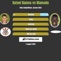 Rafael Ramos vs Mamadu h2h player stats