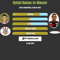 Rafael Ramos vs Mansur h2h player stats