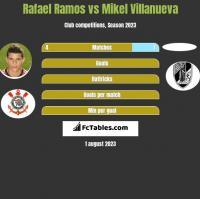 Rafael Ramos vs Mikel Villanueva h2h player stats