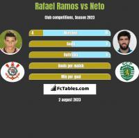 Rafael Ramos vs Neto h2h player stats