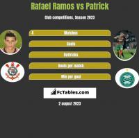 Rafael Ramos vs Patrick h2h player stats