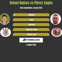 Rafael Ramos vs Pierre Sagna h2h player stats