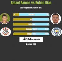 Rafael Ramos vs Ruben Dias h2h player stats