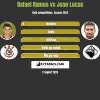 Rafael Ramos vs Joao Lucas h2h player stats