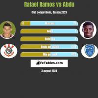 Rafael Ramos vs Abdu h2h player stats
