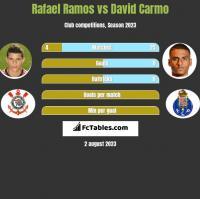 Rafael Ramos vs David Carmo h2h player stats