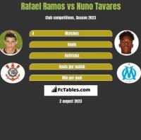 Rafael Ramos vs Nuno Tavares h2h player stats