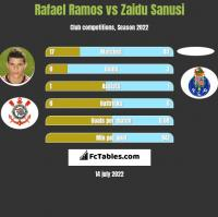 Rafael Ramos vs Zaidu Sanusi h2h player stats