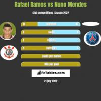 Rafael Ramos vs Nuno Mendes h2h player stats
