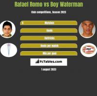 Rafael Romo vs Boy Waterman h2h player stats