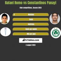 Rafael Romo vs Constantinos Panayi h2h player stats