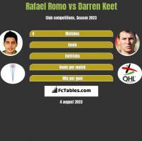 Rafael Romo vs Darren Keet h2h player stats