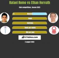 Rafael Romo vs Ethan Horvath h2h player stats