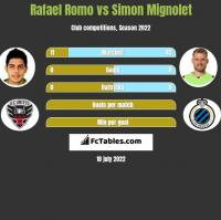 Rafael Romo vs Simon Mignolet h2h player stats