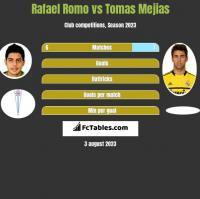 Rafael Romo vs Tomas Mejias h2h player stats