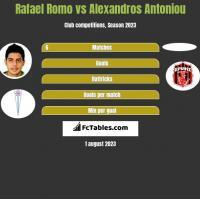 Rafael Romo vs Alexandros Antoniou h2h player stats